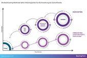 Virtualisierung von Unternehmen: The Future is now